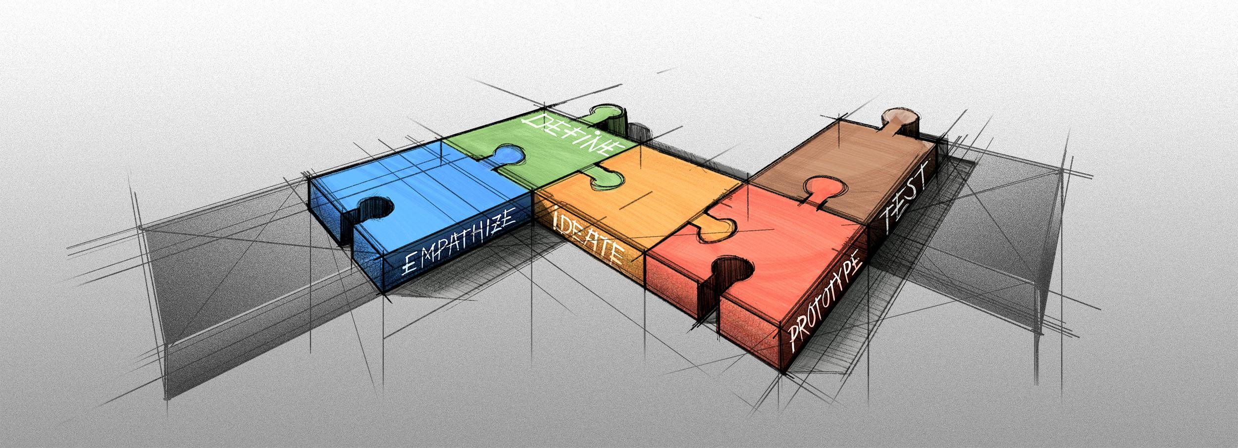 Maßnahmen um effektivere Design Prozesse zu etablieren ...